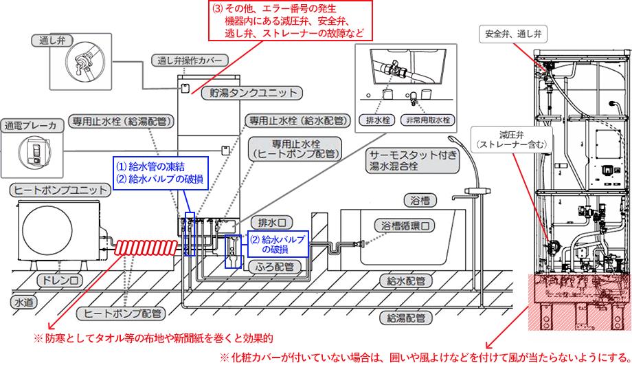 エコキュート設置例イメージ