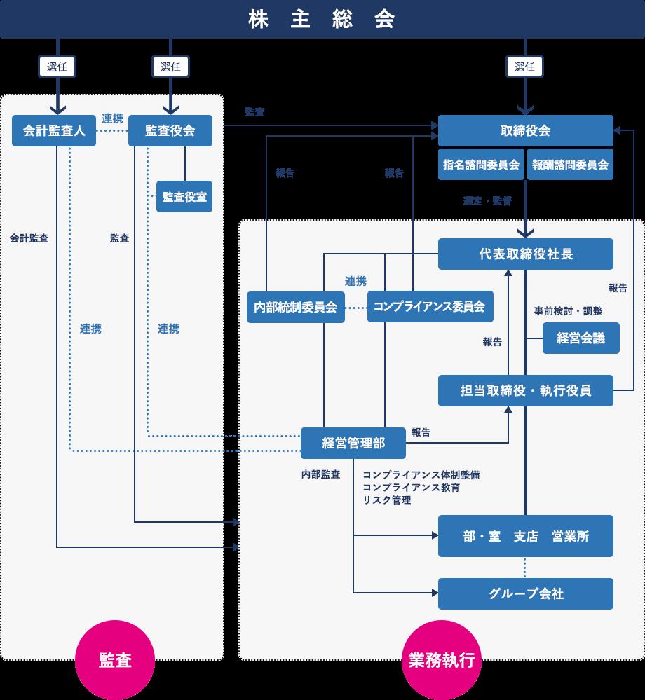 九電工 コーポレート・ガバナンス体制 模式図
