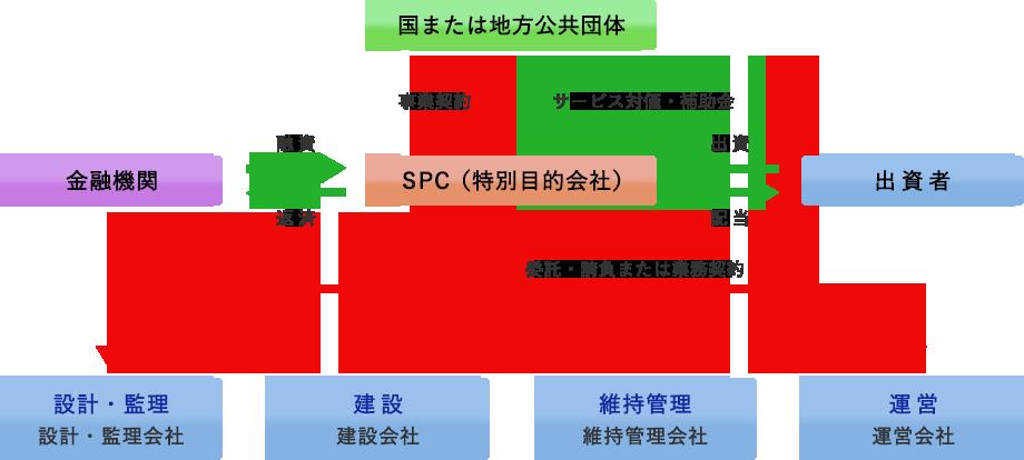 PFI事業モデル(例)