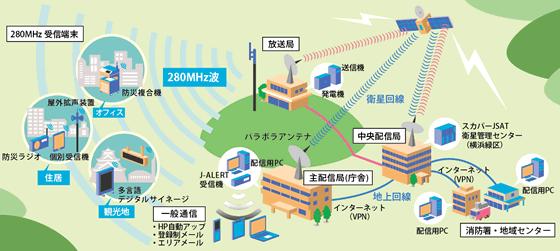 280MHz デジタル同報無線システム構成イメージ